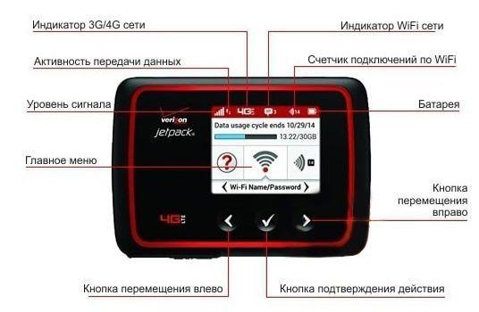 Wi-Fi Роутер Novatel Verizon Jetpack 6620L Rev.B +Gsm